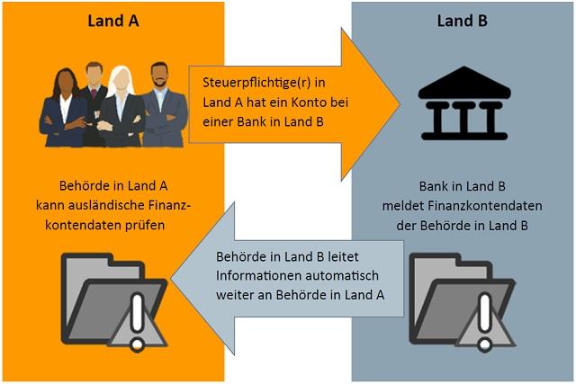 abbildung-steuergestaltungen-land1-land2